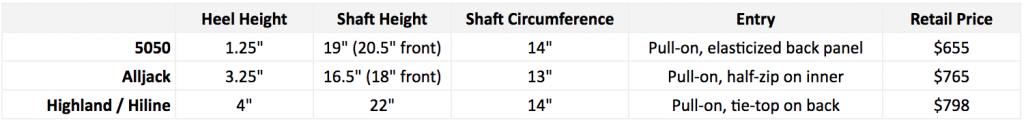 Stuart Weitzman Boot Specs Comparison